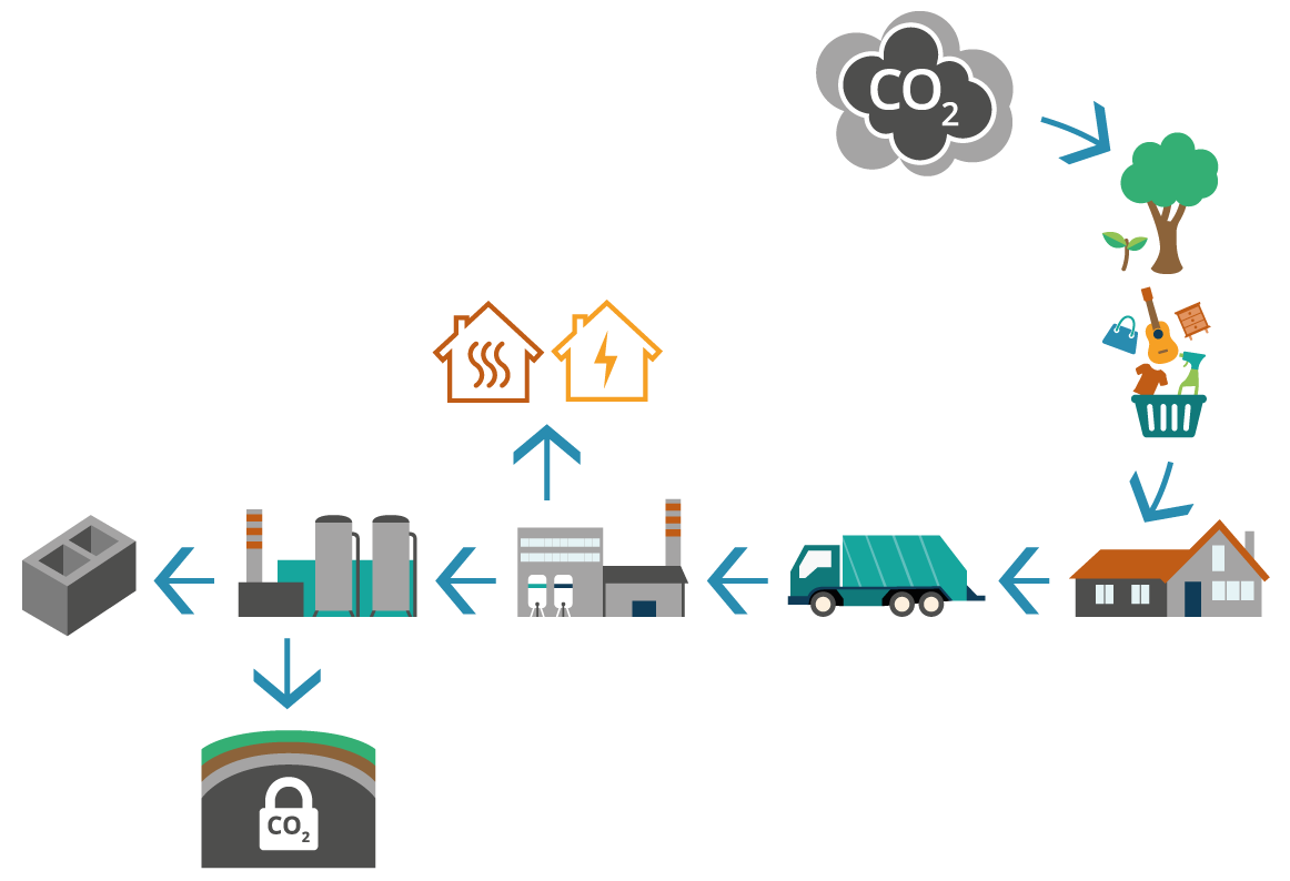 Infographic illustrating the possibilities for capture, usage and storage of CO2