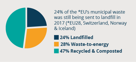 Municipal waste treatment in 2017 in EU28